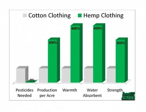 hemp-store-hemp-vs-cotton